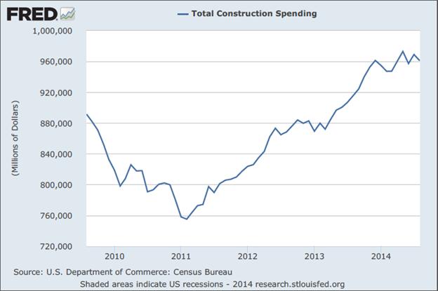 total-construction-spending