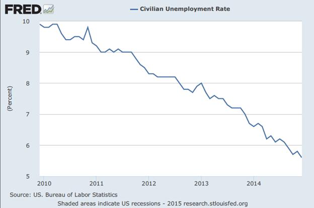 civ-unemployment