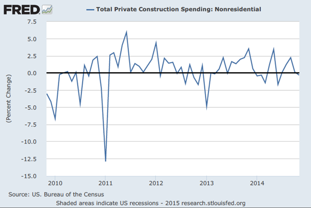 contruction-spending