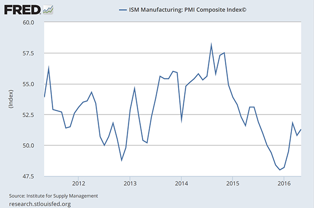 1606-ism-manufacturing