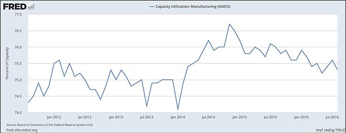161013-economic-graph-2