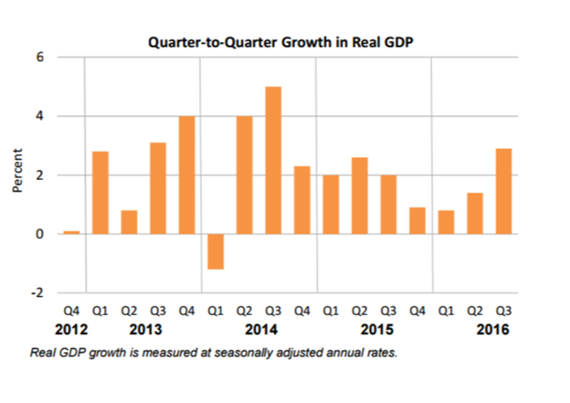 111116-quarter-to-quarter-growth-gdp
