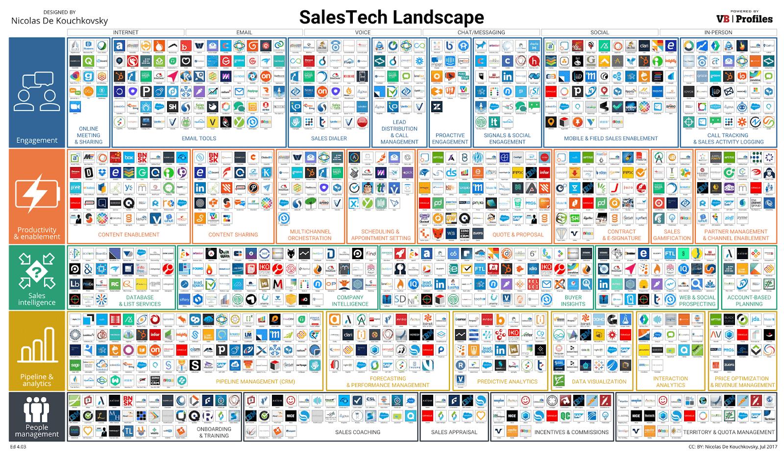 VB Profiles Sales Tech Landscape