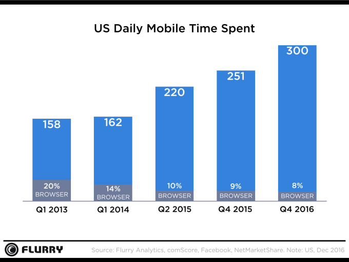Flurry Analytics Chart US Daily Mobile Time Spent