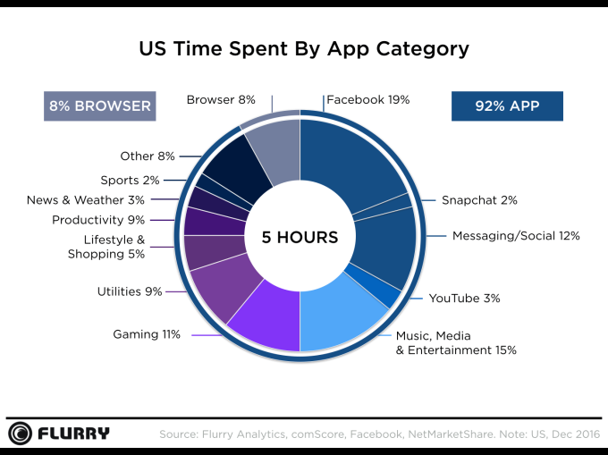 Flurry Analytics US Time Spent by App Category Chart