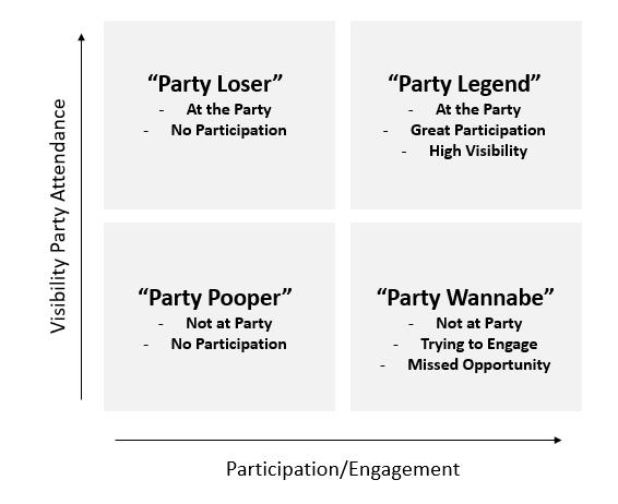 COACT Visibility Matrix