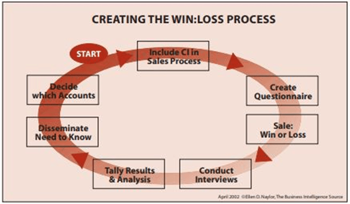 "*Source: Naylor, E. (2002). ""Increasing Sales through Win/Loss Analysis."" Competitive Intelligence Magazine, 5-8."
